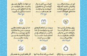 نکات کلیدی جزء هفدهم قرآن کریم