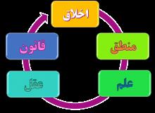 تاریخچه و سوابق پژوهشی دین درمانی(قسمت دوم)